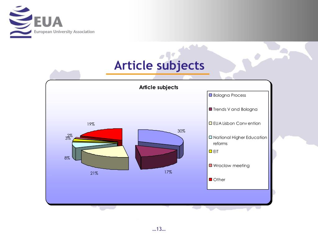 Article subjects