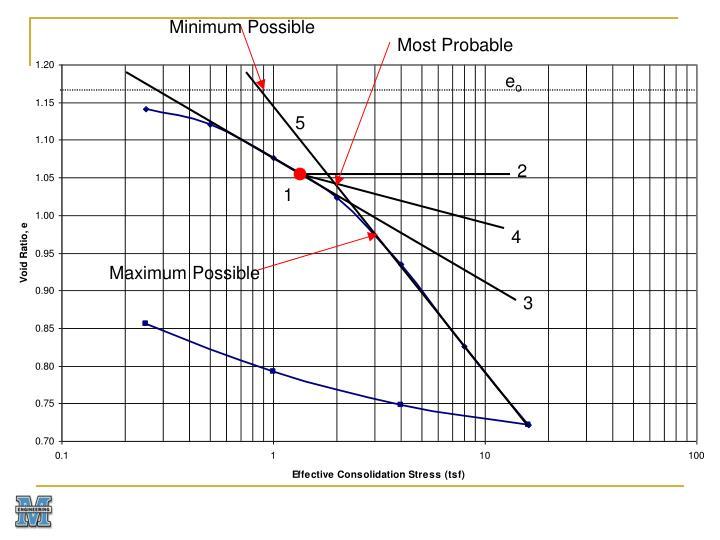 Minimum Possible