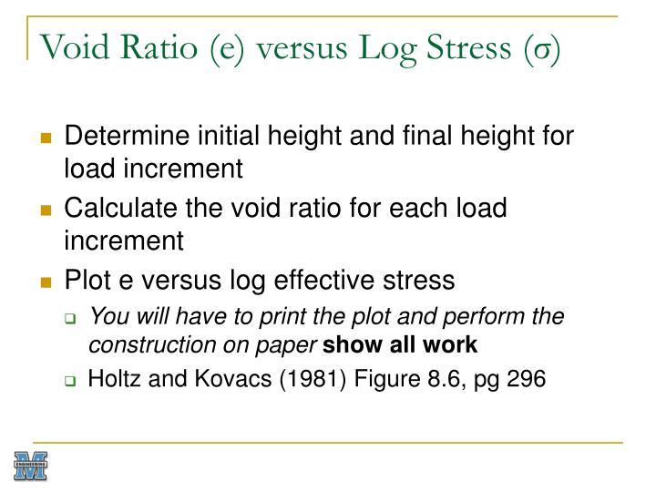 Void Ratio (e) versus Log Stress (