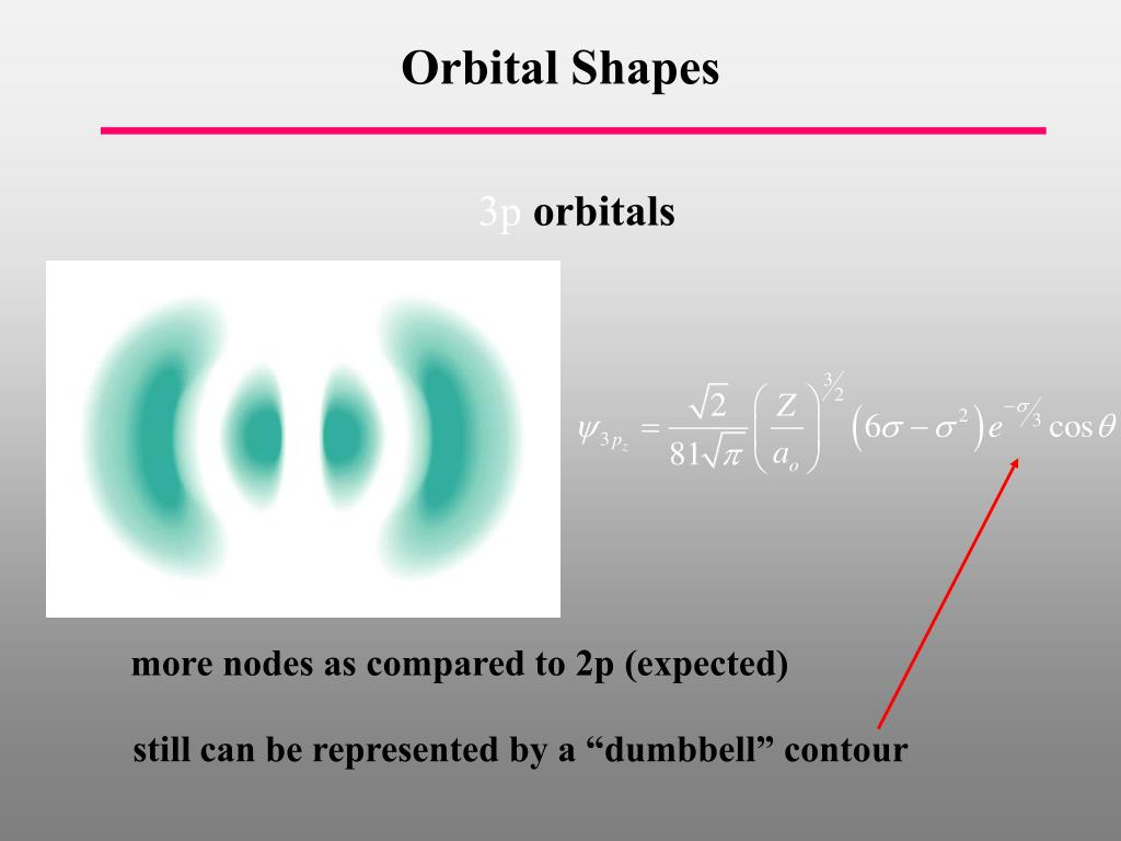 Orbital Shapes