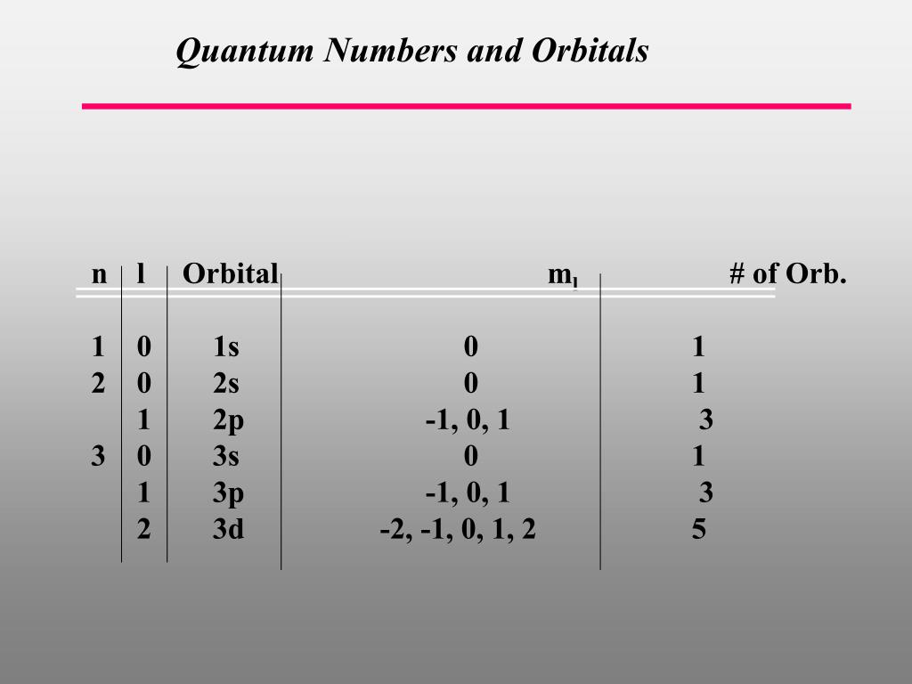Quantum Numbers and Orbitals