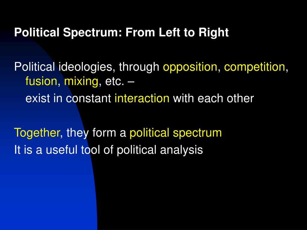 Political Spectrum: From Left to Right