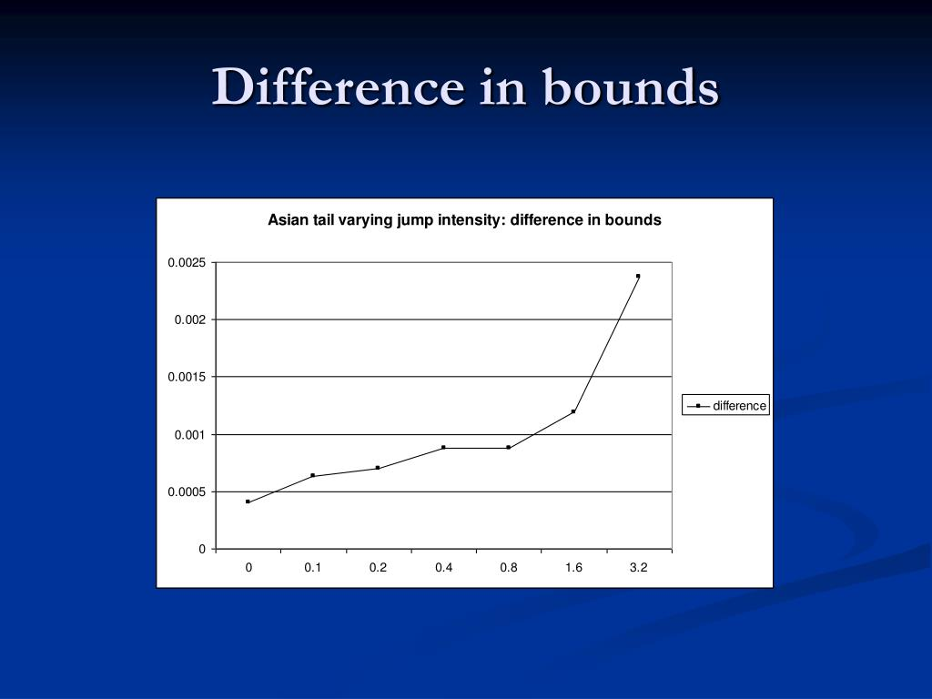 Difference in bounds