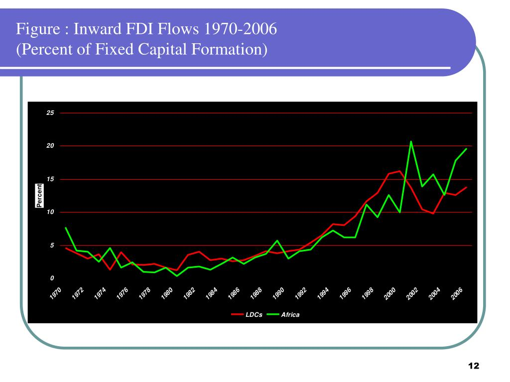 Figure : Inward FDI Flows 1970-2006