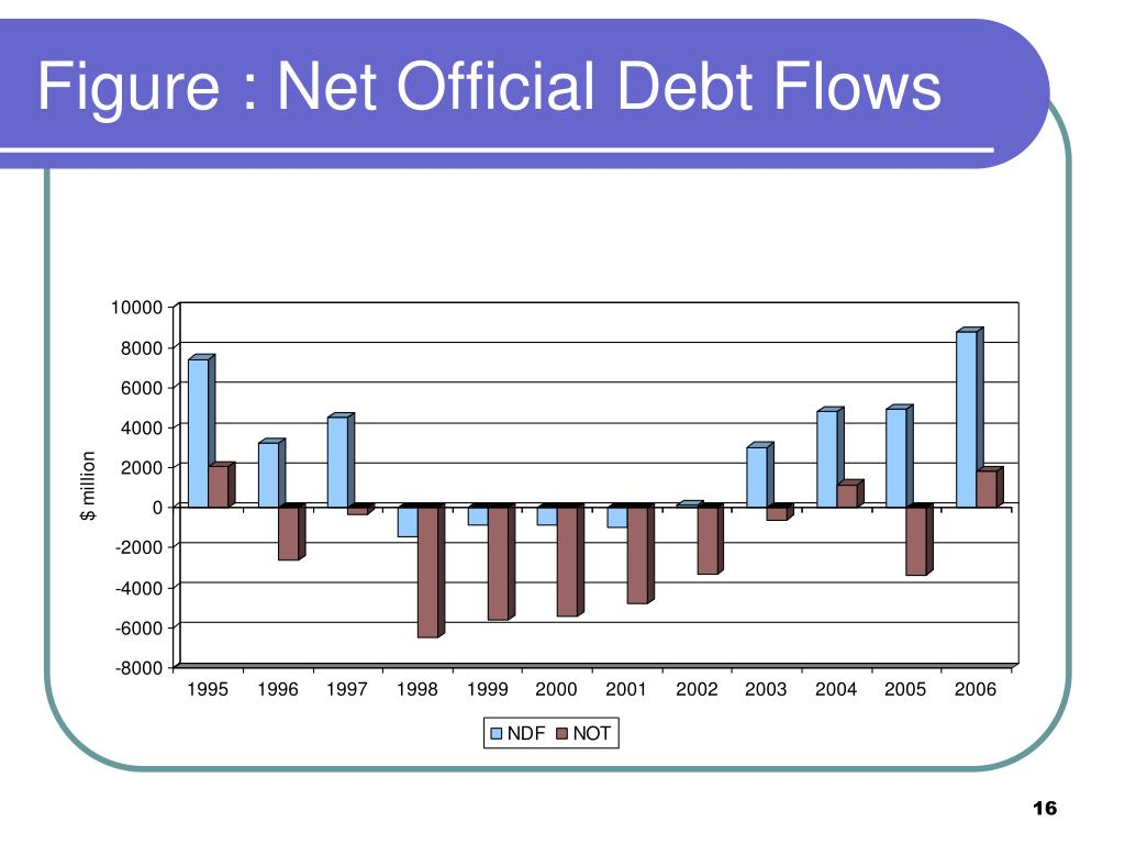 Figure : Net Official Debt Flows