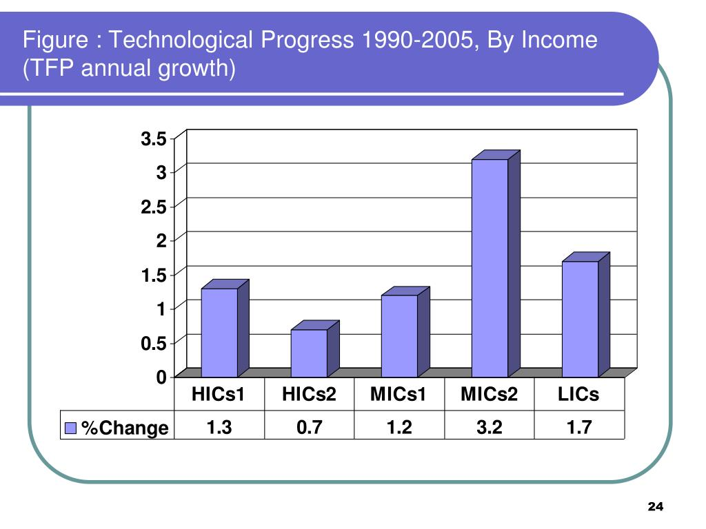 Figure : Technological Progress 1990-2005, By Income