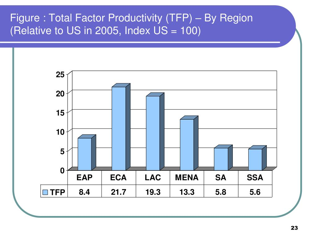 Figure : Total Factor Productivity (TFP) – By Region