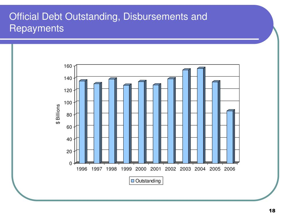 Official Debt Outstanding, Disbursements and Repayments