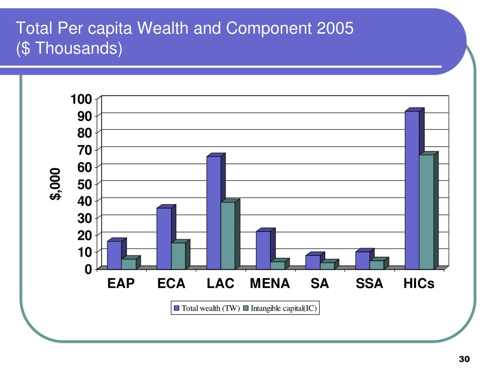 Total Per capita Wealth and Component 2005
