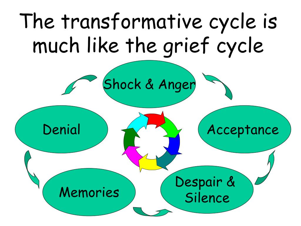 The transformative cycle is much like the grief cycle