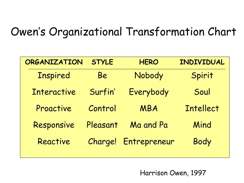 Owen's Organizational Transformation Chart