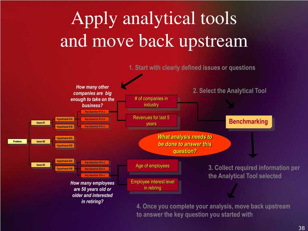 Apply analytical tools