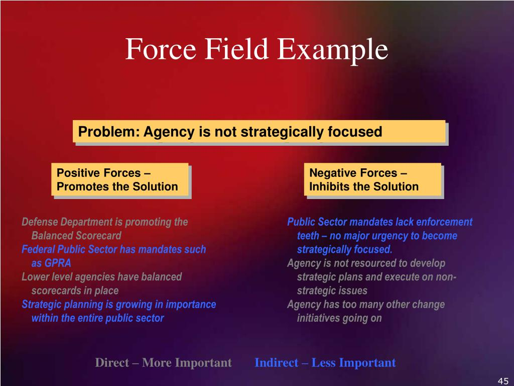 Force Field Example