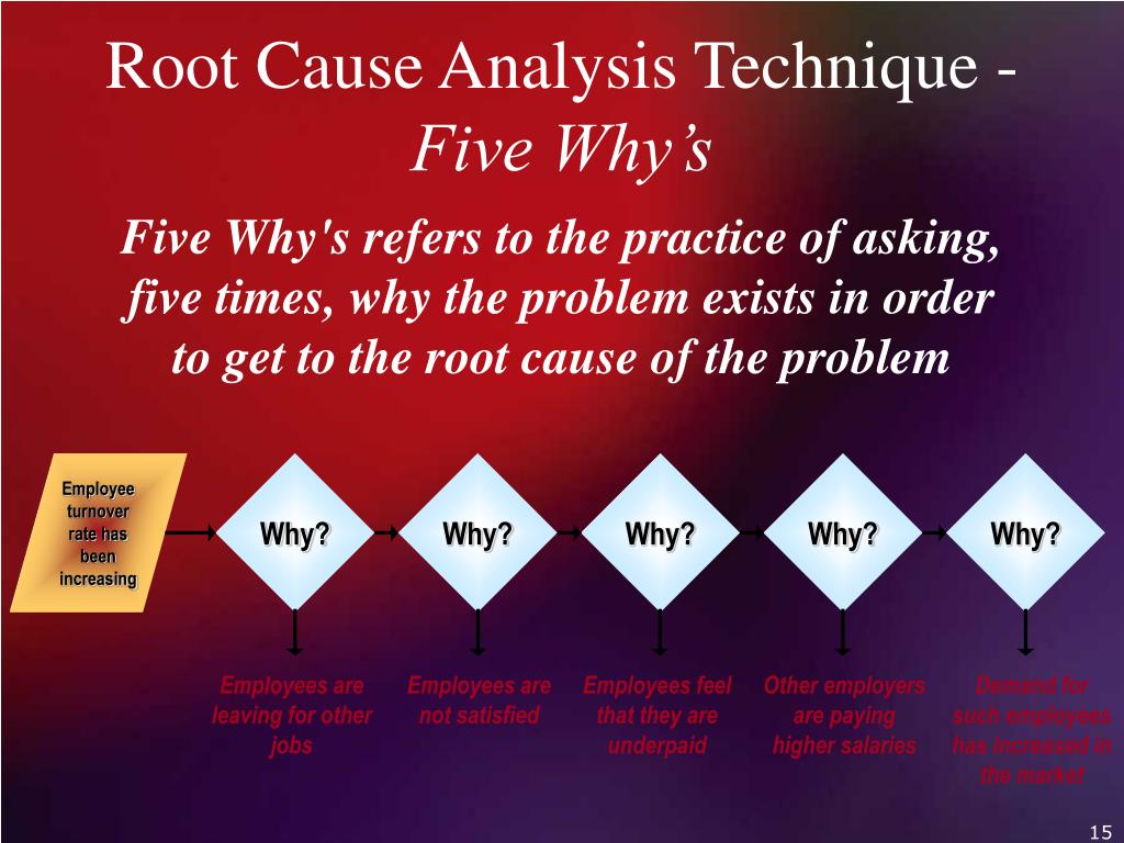 Five Why's refers to the practice of asking, five times, why the problem exists in order to get to the root cause of the problem