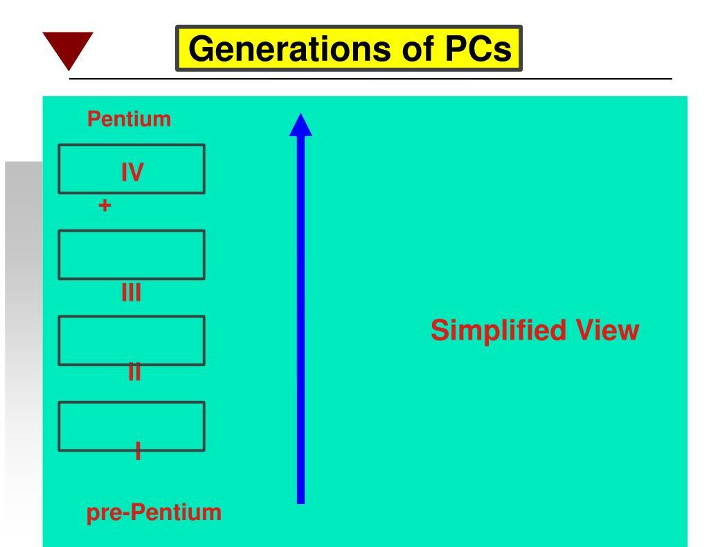 Generations of PCs