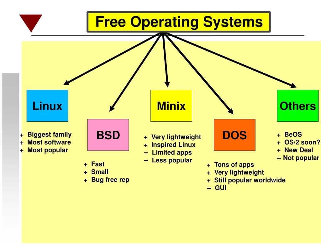 Free Operating Systems