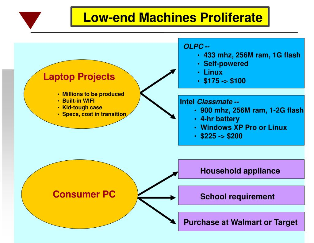 Low-end Machines Proliferate