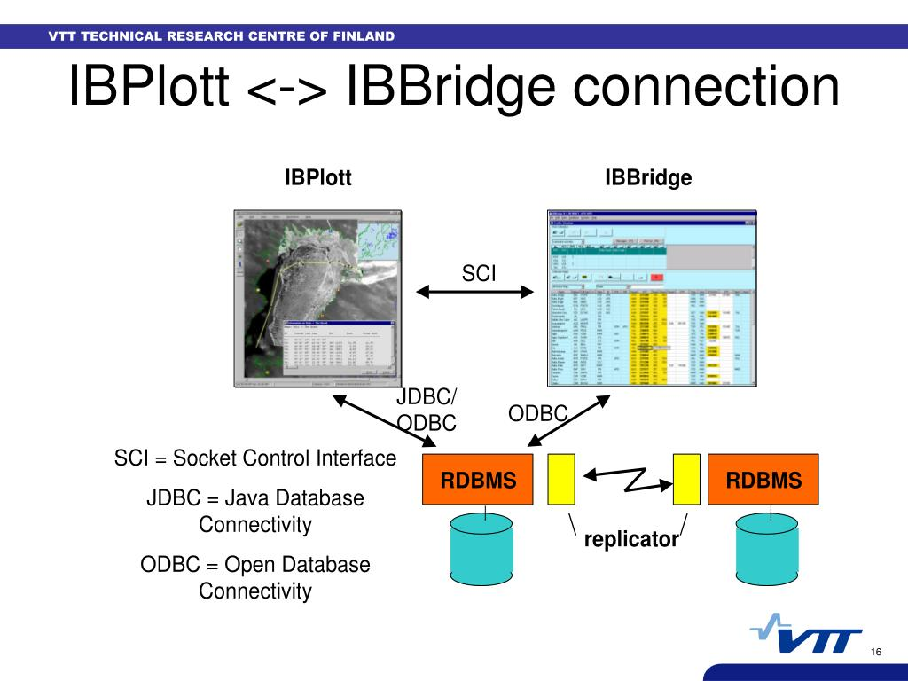 IBPlott <-> IBBridge connection
