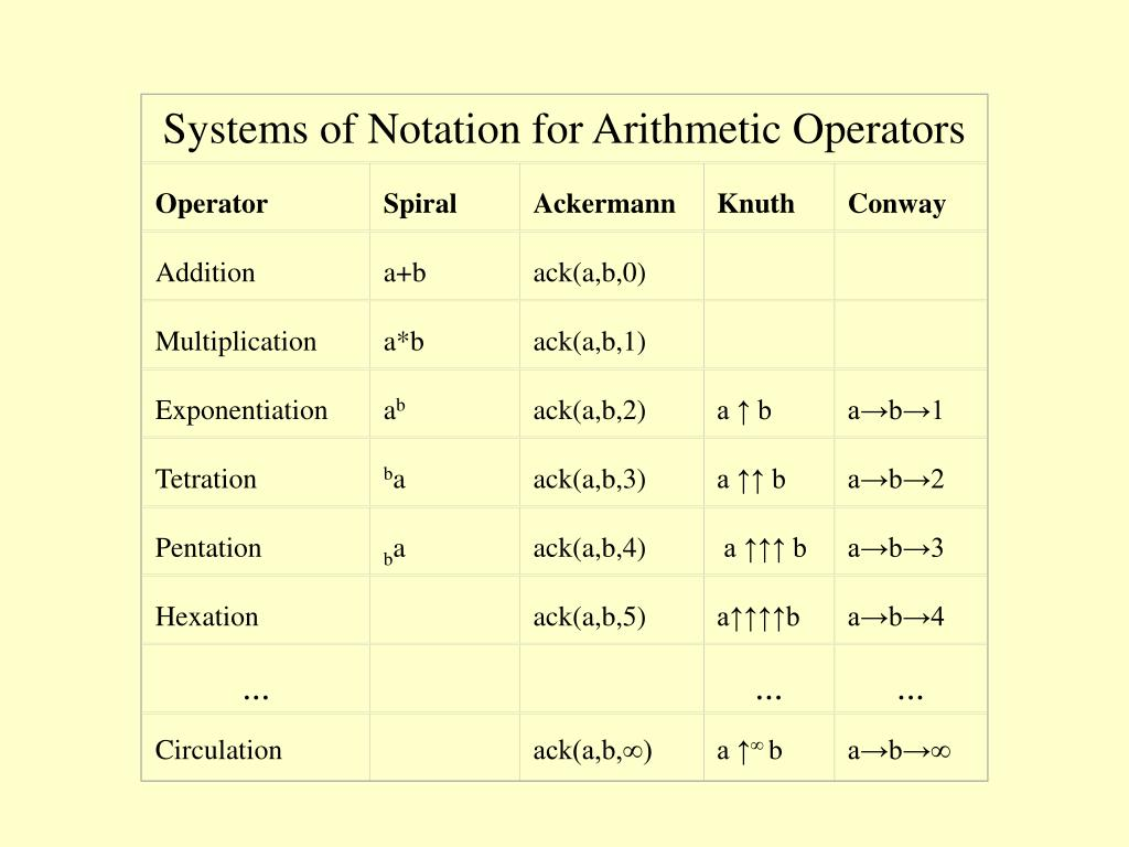 Systems of Notation for Arithmetic Operators