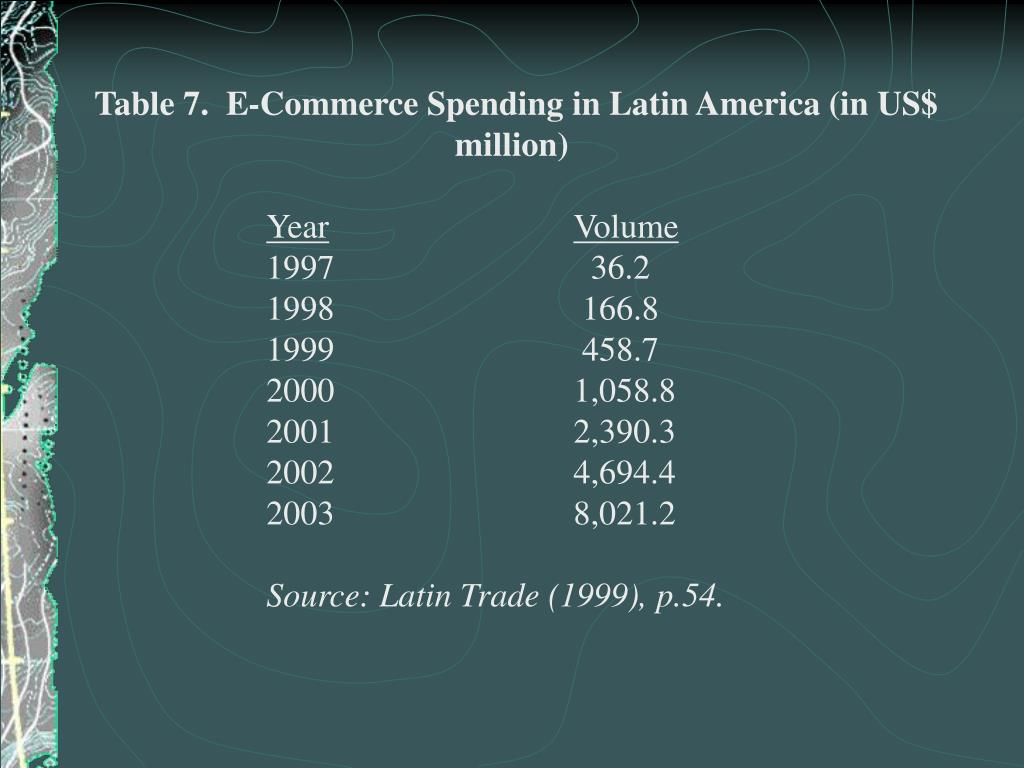 Table 7.  E-Commerce Spending in Latin America (in US$ million)