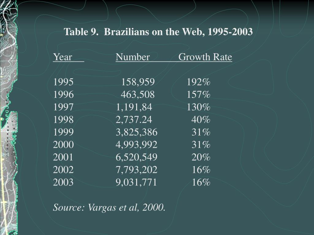 Table 9.  Brazilians on the Web, 1995-2003