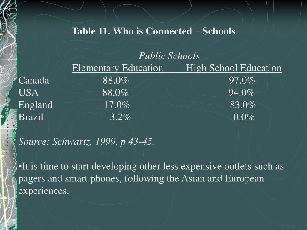 Table 11. Who is Connected – Schools