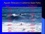 aquatic rescues in california state parks