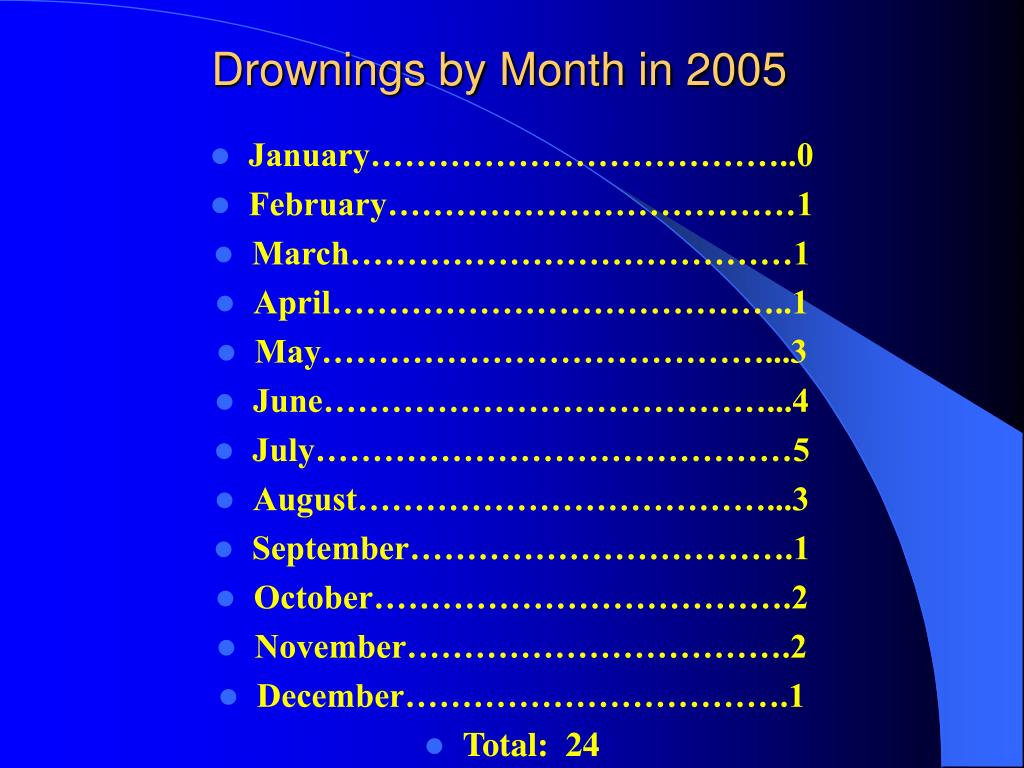 Drownings by Month in 2005