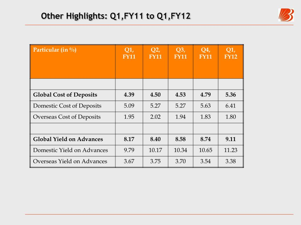 Other Highlights: Q1,FY11 to Q1,FY12