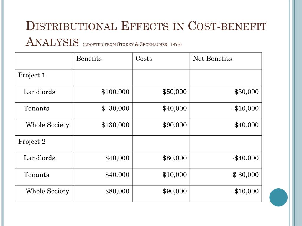 Distributional Effects in Cost-benefit Analysis