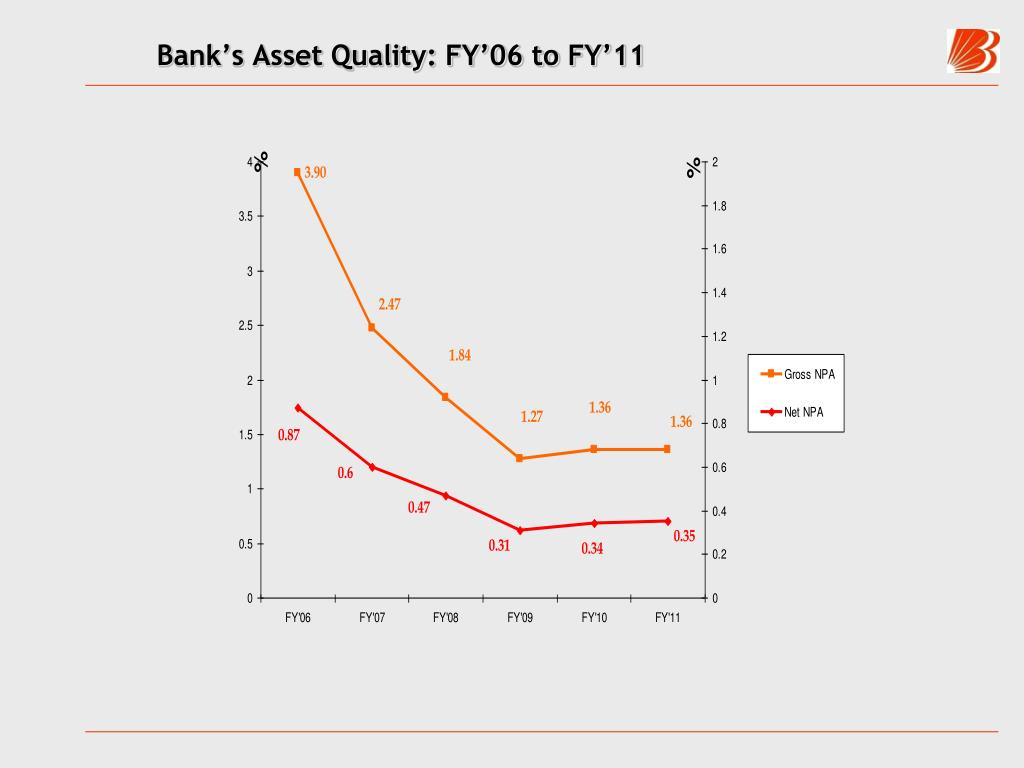 Bank's Asset Quality: FY'06 to FY'11