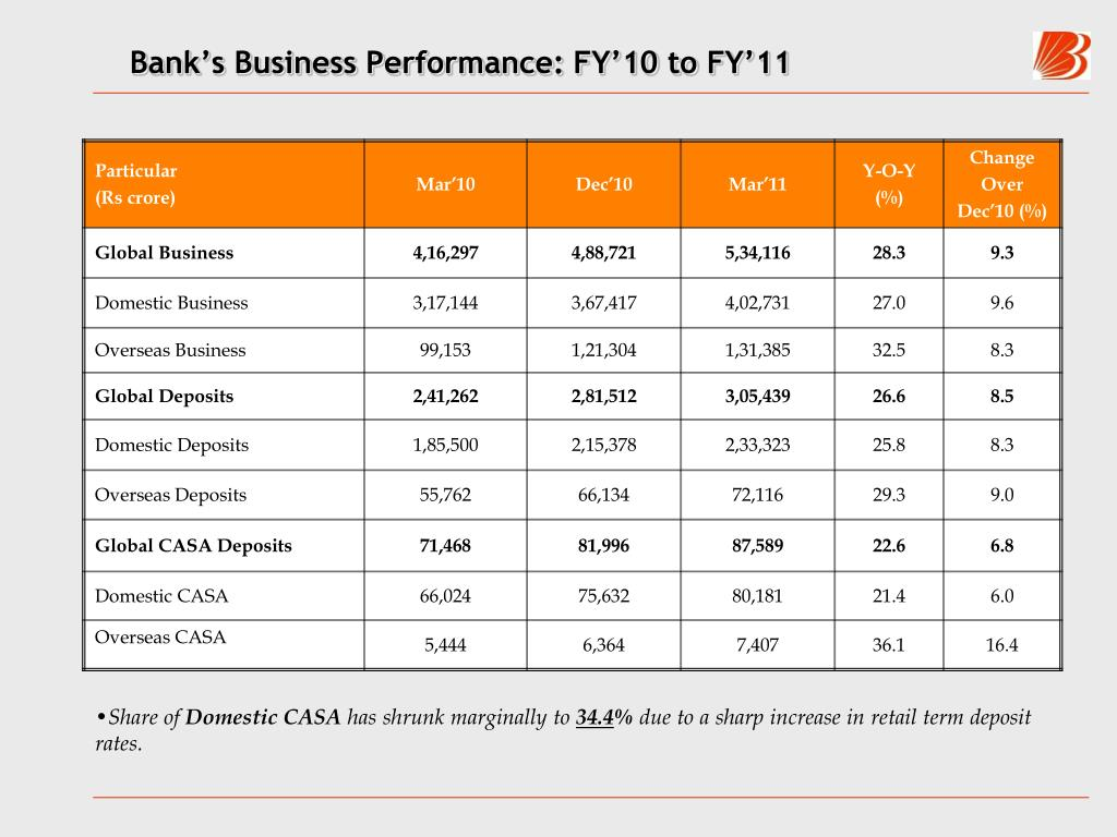 Bank's Business Performance: FY'10 to FY'11
