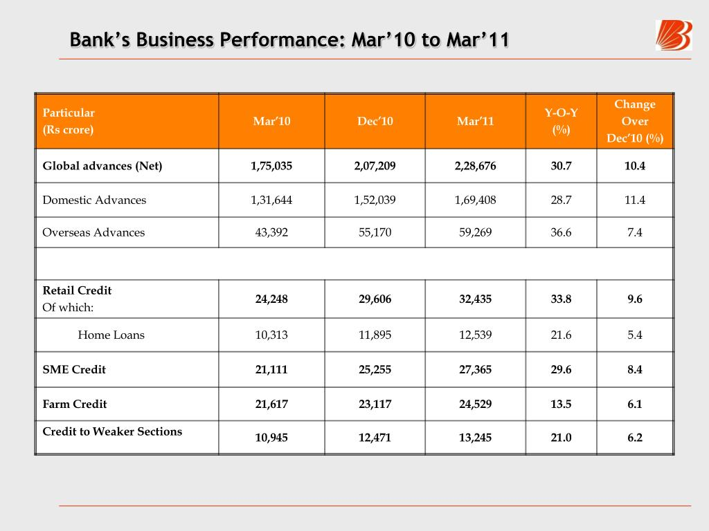 Bank's Business Performance: Mar'10 to Mar'11