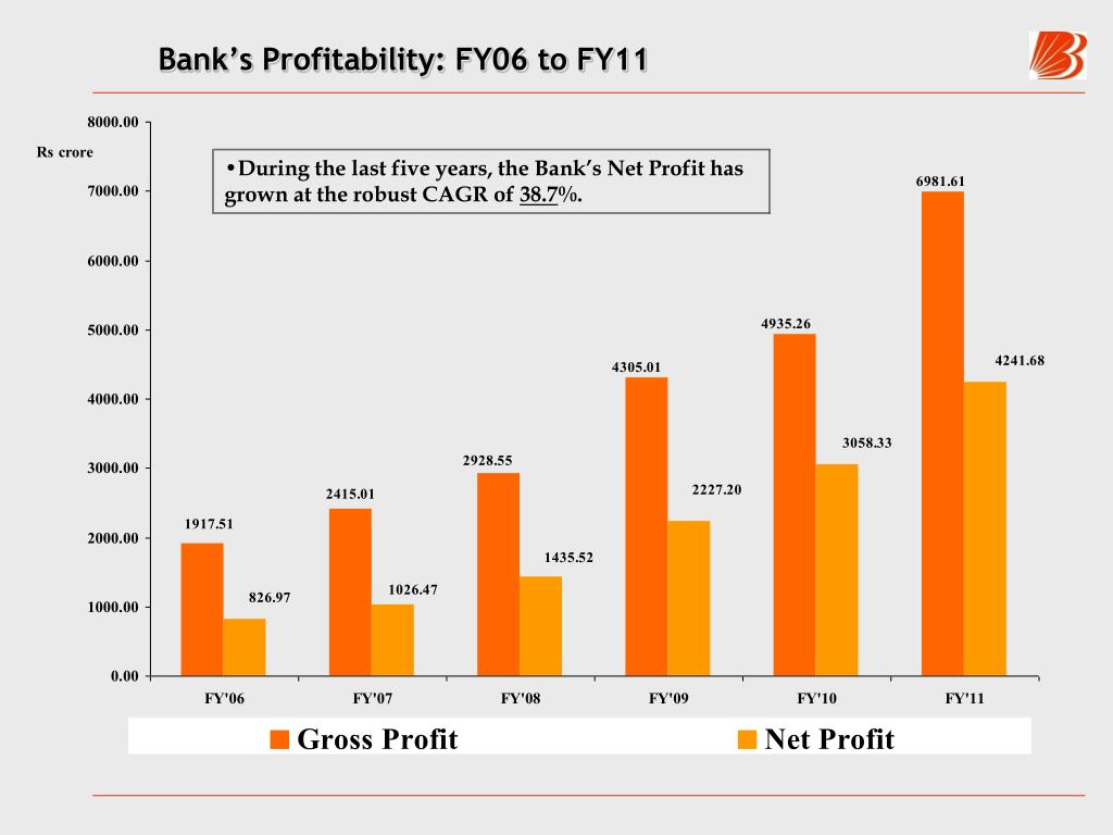 Bank's Profitability: FY06 to FY11