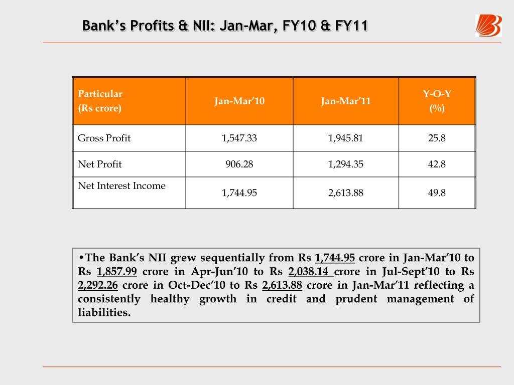 Bank's Profits & NII: Jan-Mar, FY10 & FY11