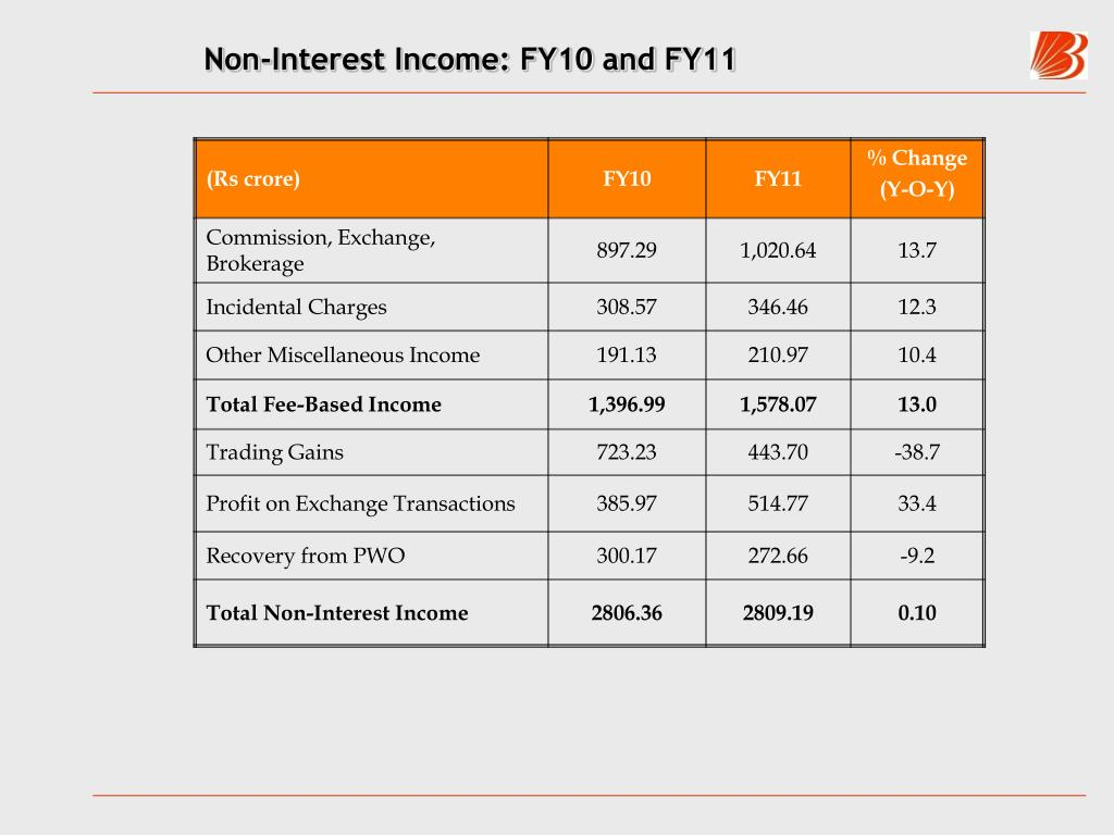 Non-Interest Income: FY10 and FY11