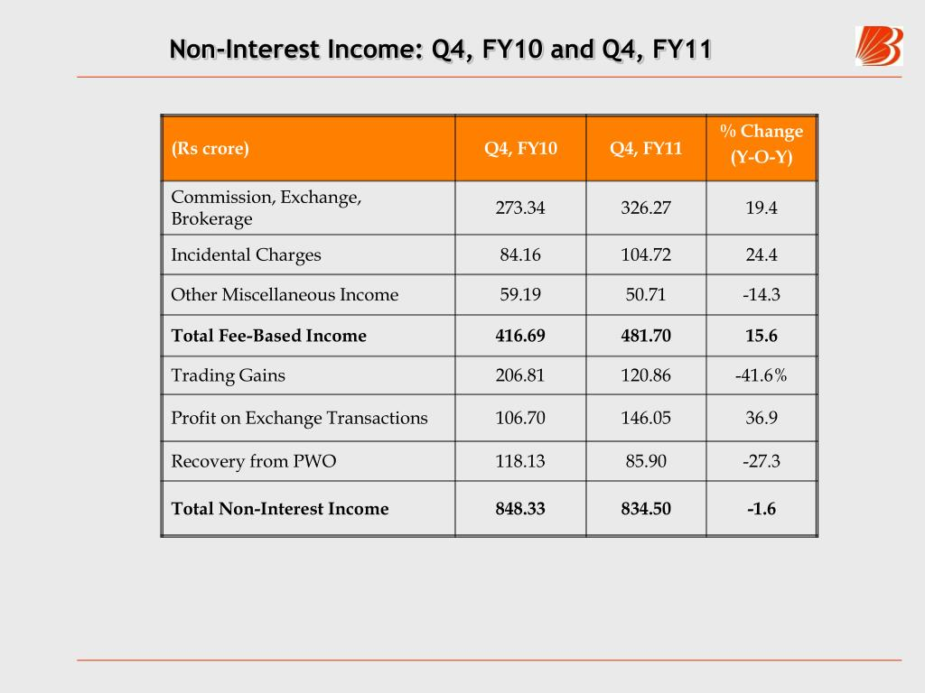 Non-Interest Income: Q4, FY10 and Q4, FY11