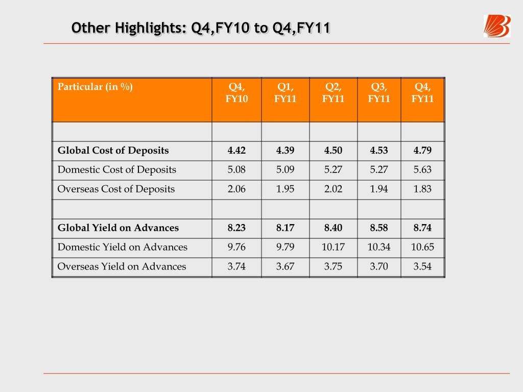 Other Highlights: Q4,FY10 to Q4,FY11