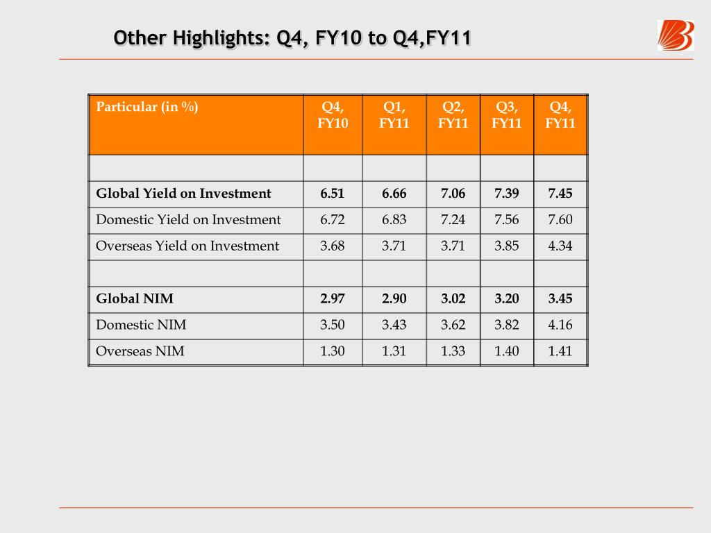 Other Highlights: Q4, FY10 to Q4,FY11