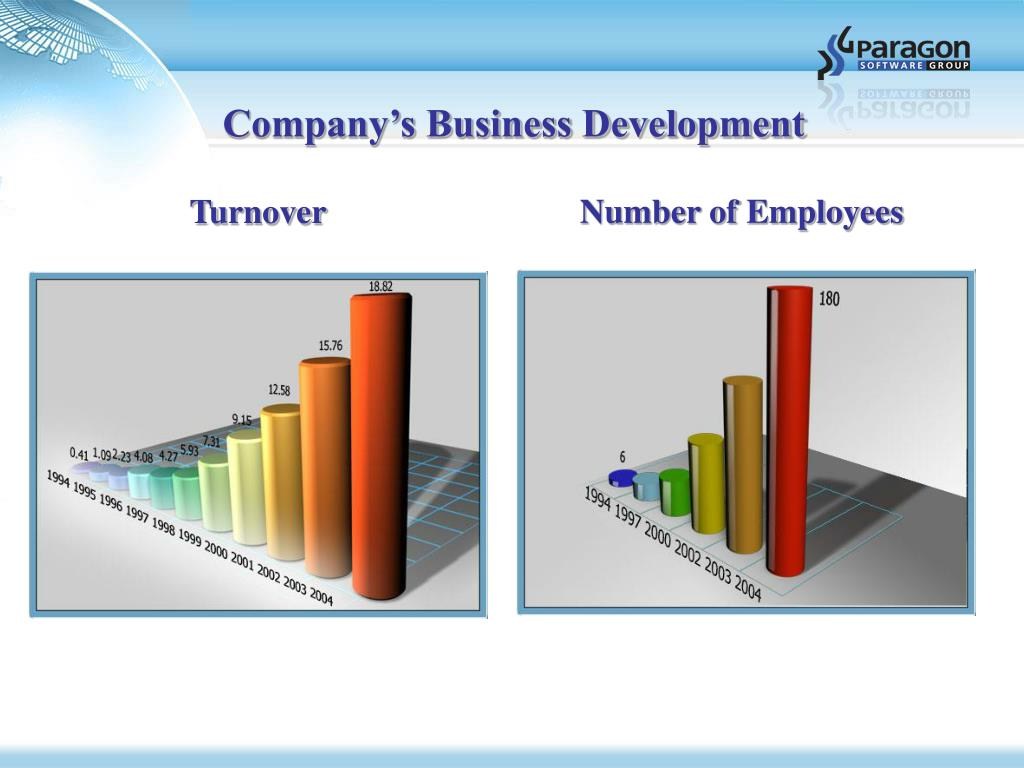 Company's Business Development