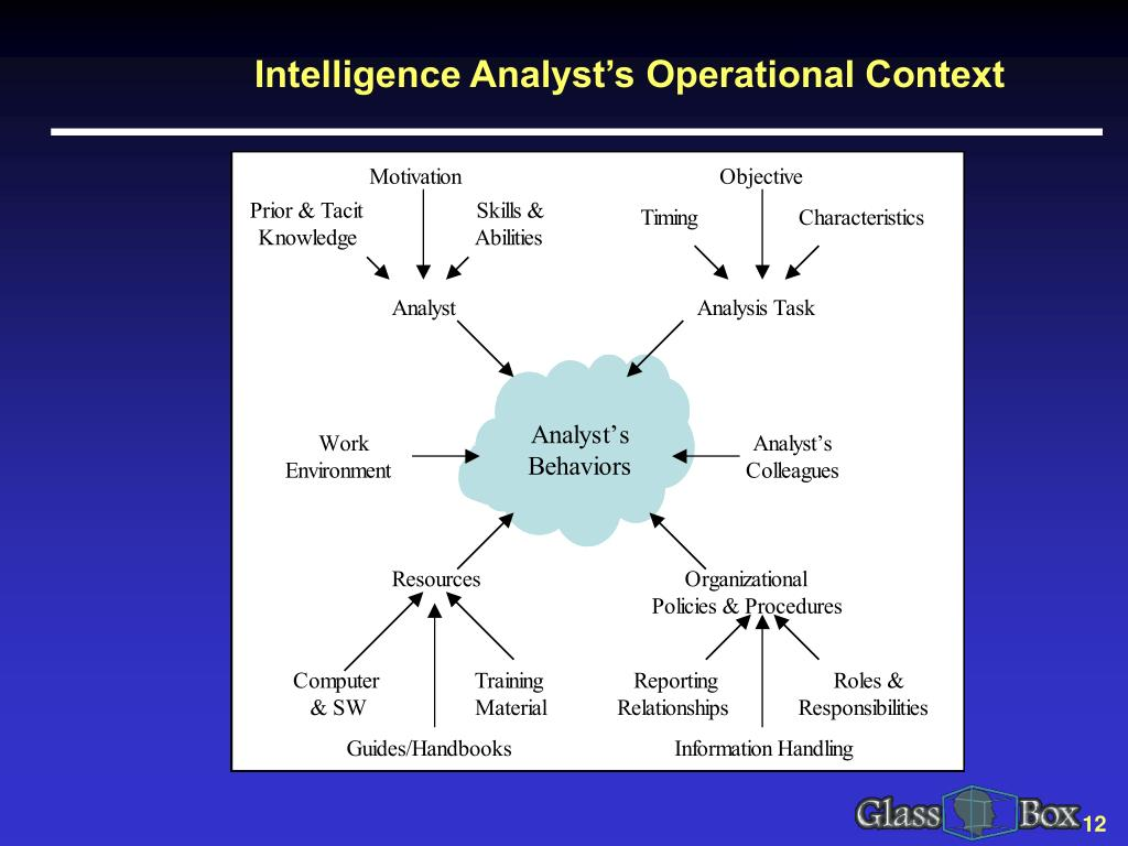 Intelligence Analyst's Operational Context