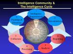 intelligence community the intelligence cycle