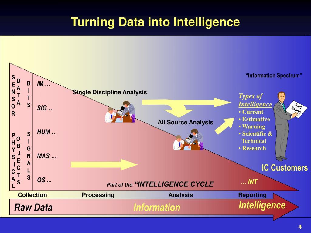 understanding intelligence cycle ic Faça download dos aplicativos de leitura kindle gratuitos e comece a ler ebooks kindle nos mais populares smartphones, tablets e computadores pessoais.
