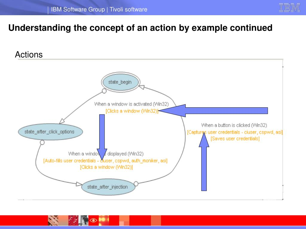 Understanding the concept of an action by example continued