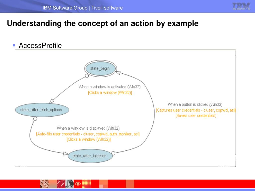 Understanding the concept of an action by example