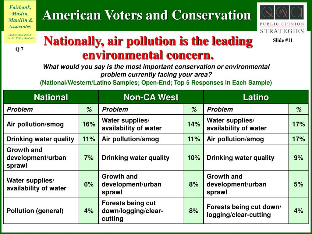 Nationally, air pollution is the leading environmental concern.