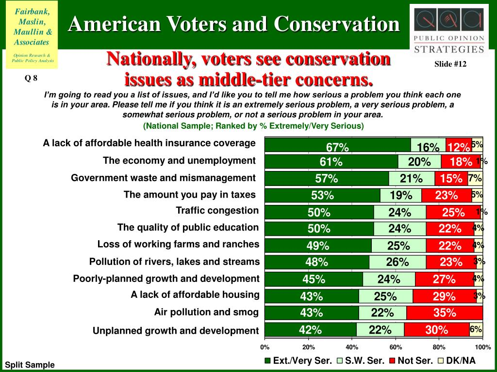 Nationally, voters see conservation issues as middle-tier concerns.