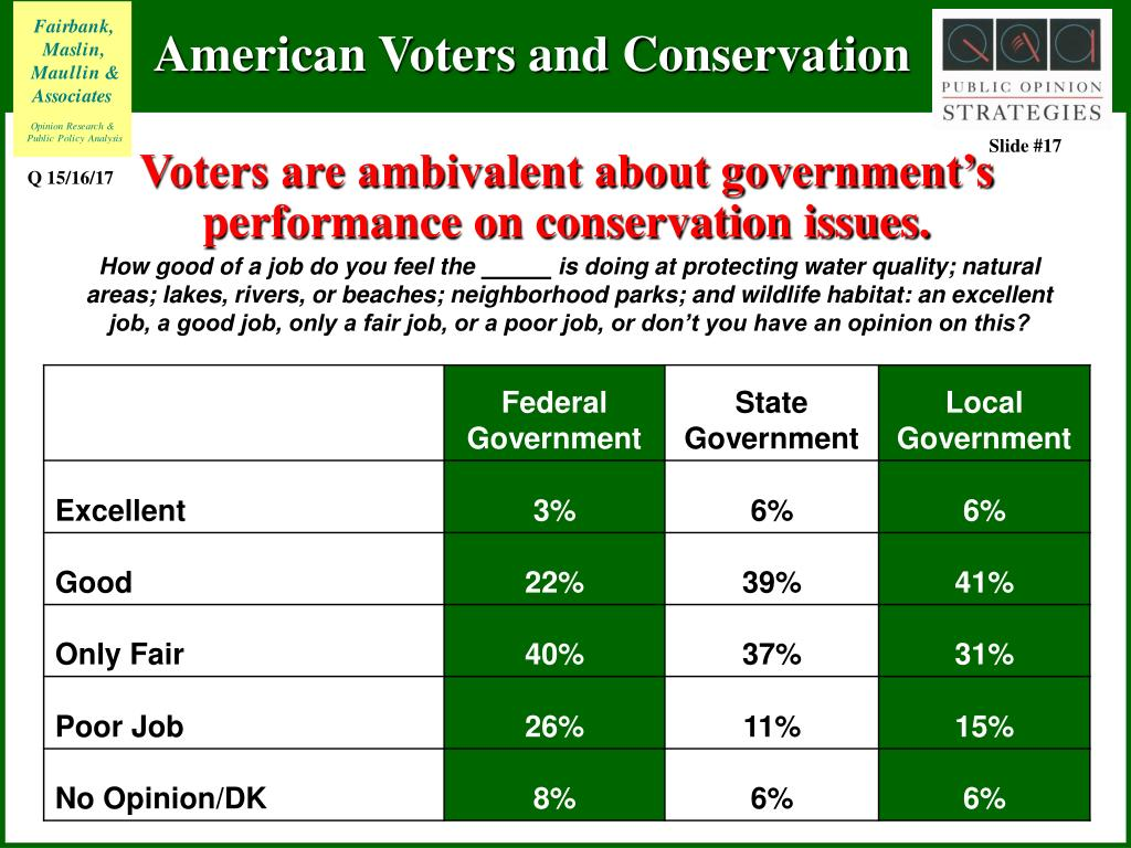 Voters are ambivalent about government's performance on conservation issues.
