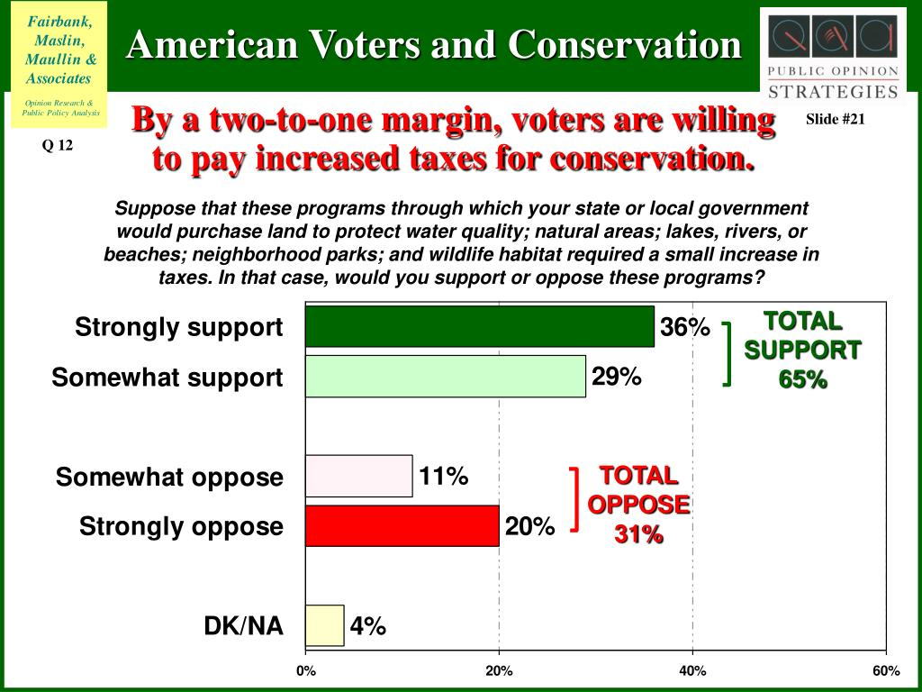 By a two-to-one margin, voters are willing to pay increased taxes for conservation.