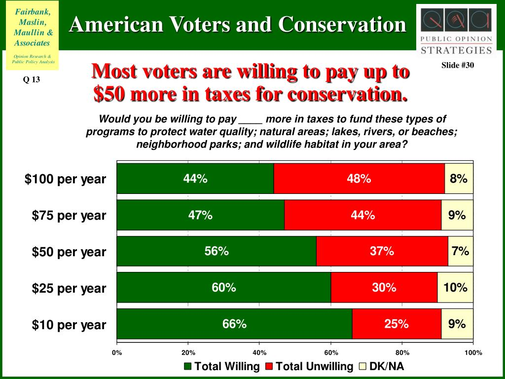 Most voters are willing to pay up to $50 more in taxes for conservation.